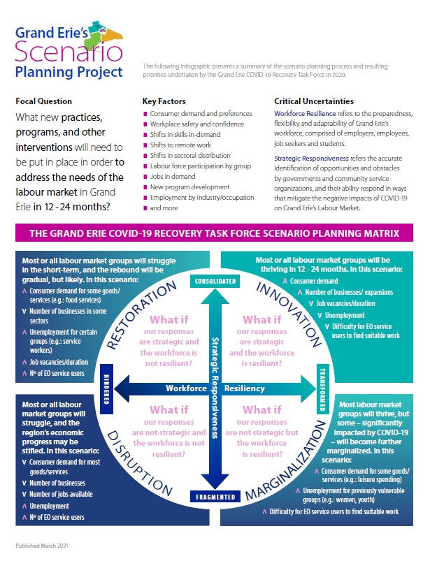 Photo of Scenario Planning Project Infographic